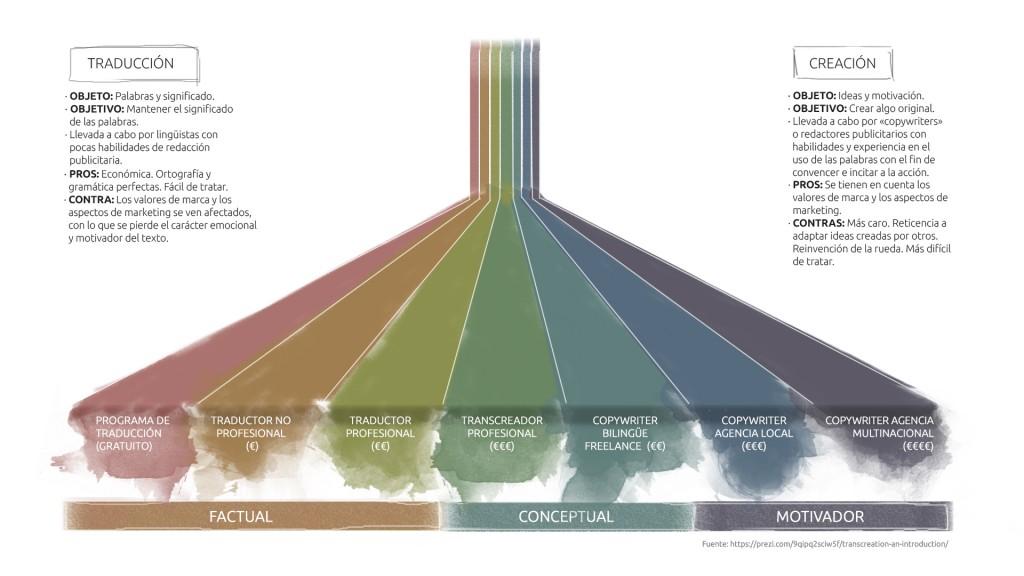 Infografía (ESP) - Web Carmen Moya